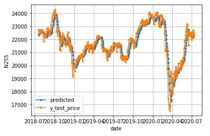 LSTM_N225_prediction